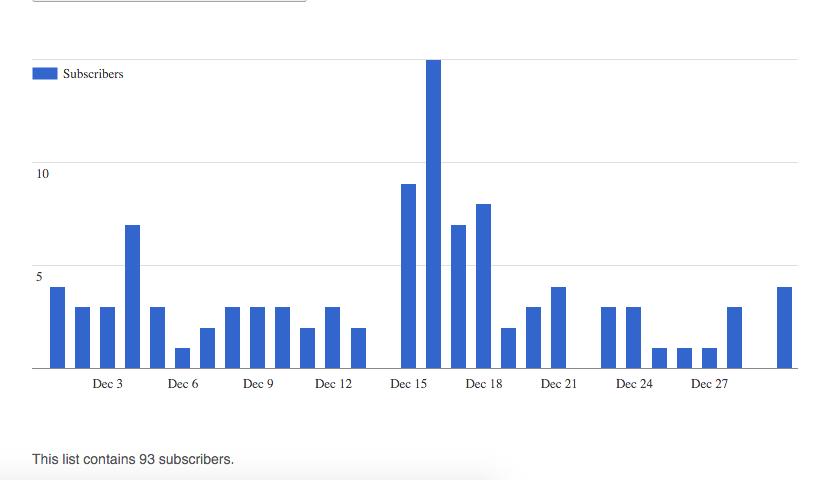 Dec 2015 Subscribers