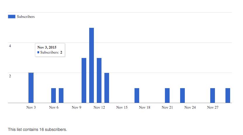 Nov 2015 subscribers